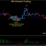 NK Ichimoku Trading