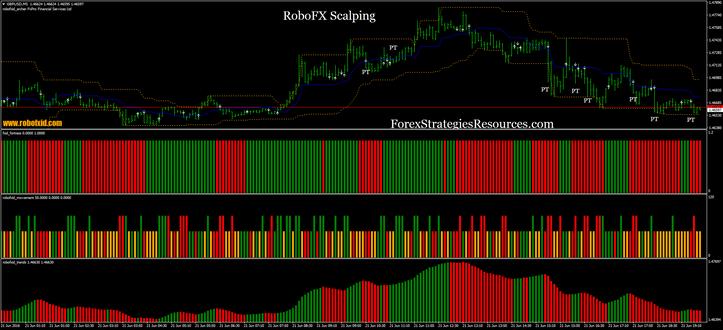 Robofx scalping