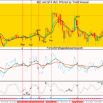 RSI and SFX MCL filtered by Trend Reversal Scalping System