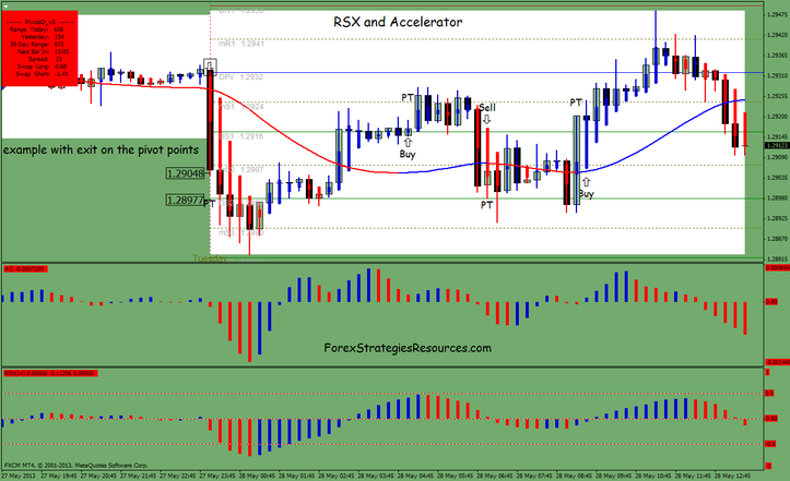RSX and Accelerator indicator Intraday Trading Process
