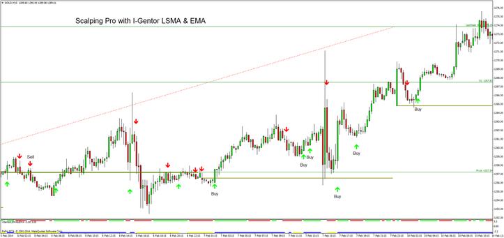Scalping Seasoned with I-Gentor LSMA & EMA