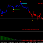 Buy-Sell Alert V.2 Scalping System