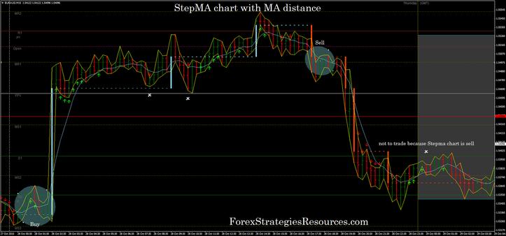 StepMA chart with MA distance
