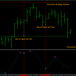 Stocycle Scalping System