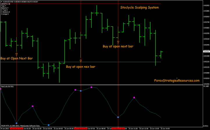 Stocycle  Scalping Method