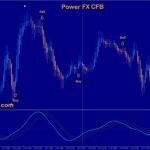 cfb adaptive T3 velocity