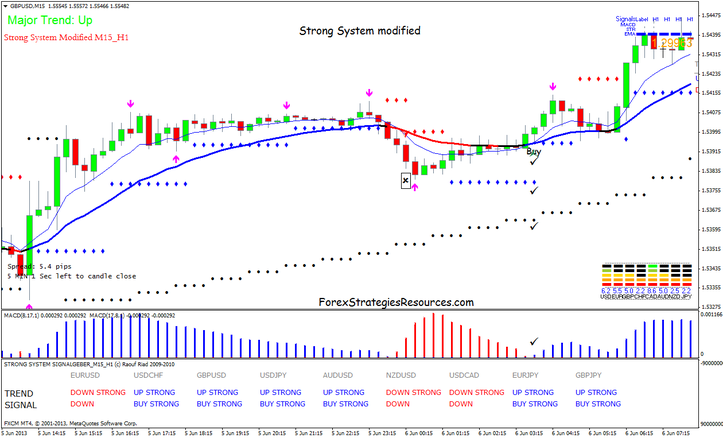 Strong Scalping Method modified