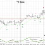 TDI 10 pips Scalp