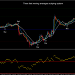 Three fast moving averages scalping system