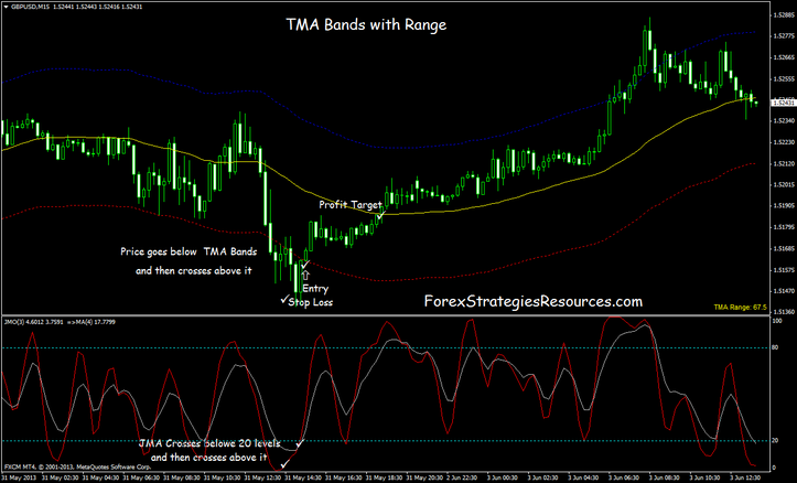 TMA Band with Fluctuate Trading System