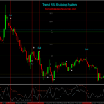 Trend RSI Scalping System