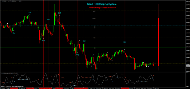 Trend RSI Scalping Procedure
