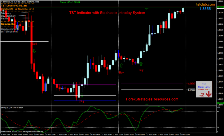 TST Indicator with Stochastic Intraday Method