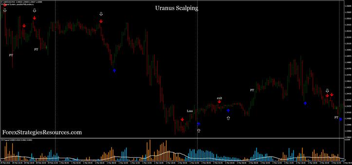 Uranus Scalping
