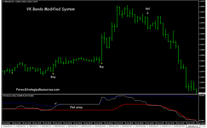 VKW Bands Modified Scalping Method