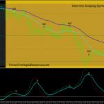 Volatility Scalping System