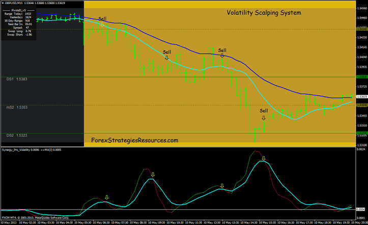 Volatility Scalping Technique