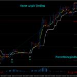 Super Angle Trading