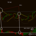 Envelope and Awesome 1 min scalping