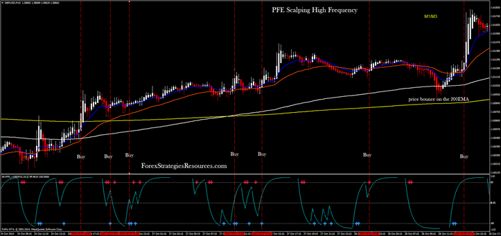 PFE Scalping Excessive Frequency