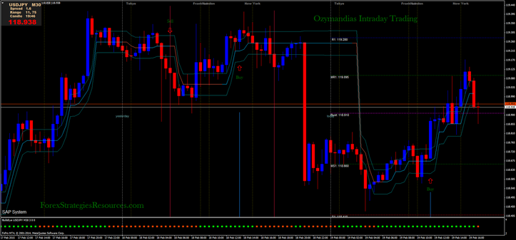 Ozymandias Intraday Buying and selling