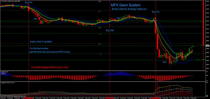 MFX Gann System