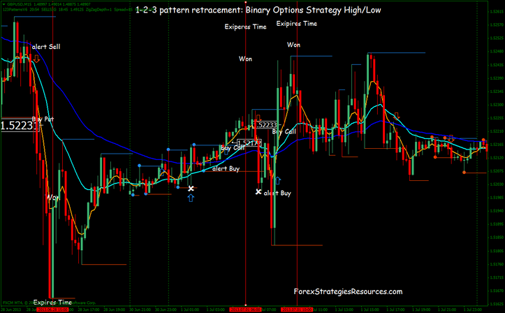 Binary Suggestions Process Excessive/Low: 1-2-3 sample with Retracement