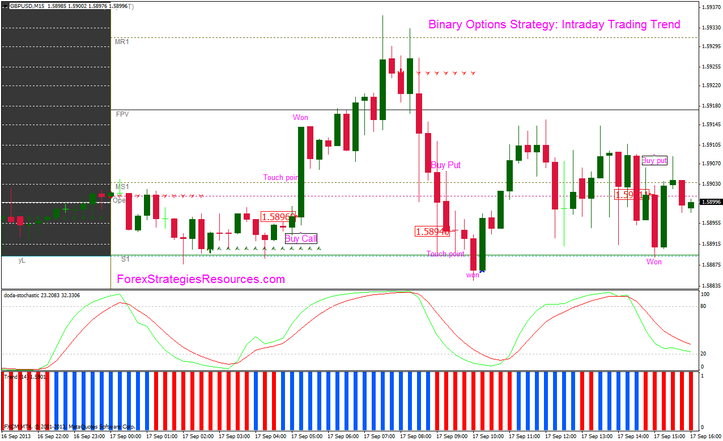 Binary options fashion method