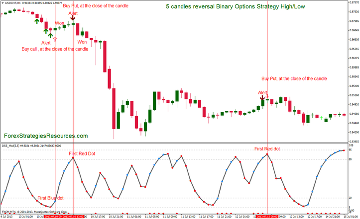 Binary Innovations Technique: 5 candles reversal