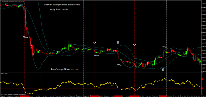 RSI with Bollinger Bands Binary process