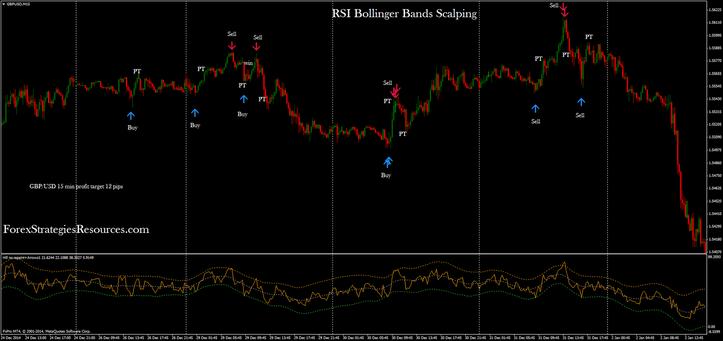 RSI Bollinger Bands Binary Technique