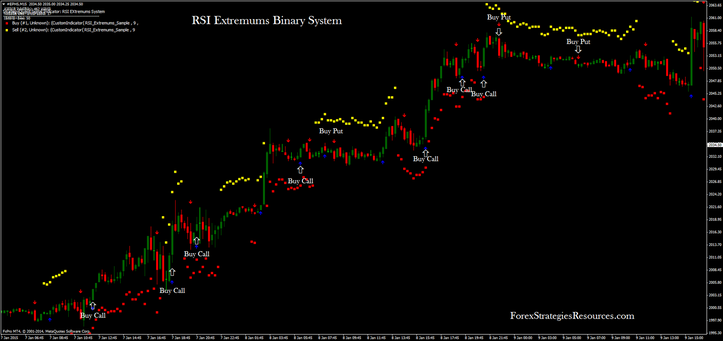 RSI Extremums Binary Process