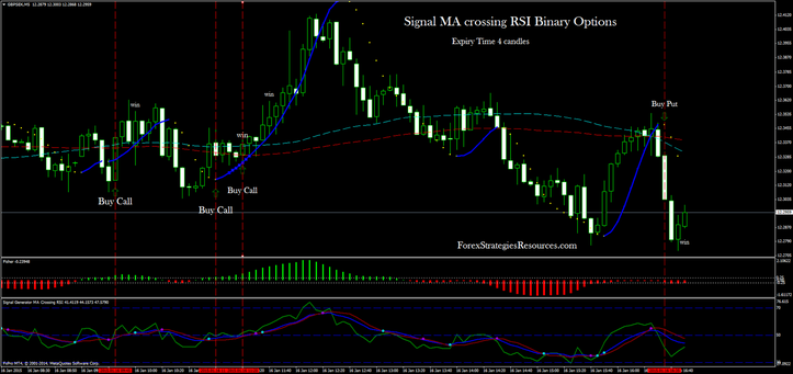 Signal MA crossing RSI Binary Ideas