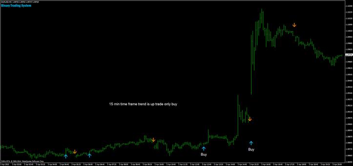 Binary Trading Signal