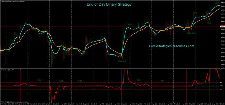 Quit of Day Binary Procedure