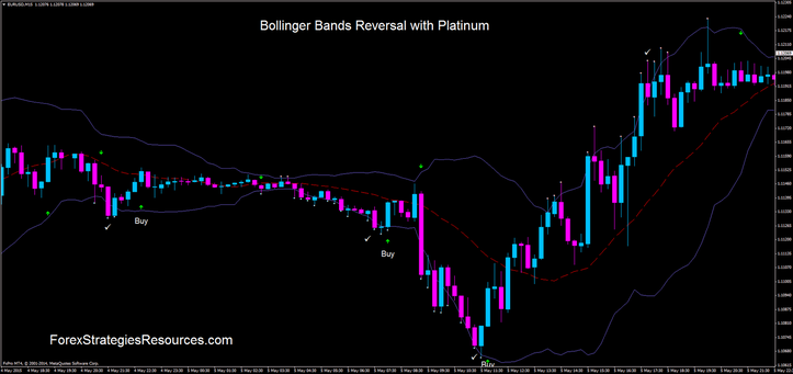 Bollinger Bands Reversal with Platinum
