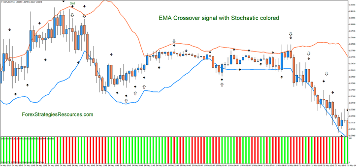 EMA Crossover sign with Stochastic colored