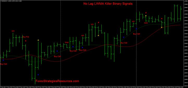 No Lag LWMA Killer Binary Indicators