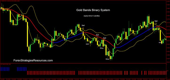 Gold Bands Binary Procedure