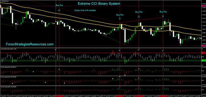 Excessive CCI Binary System