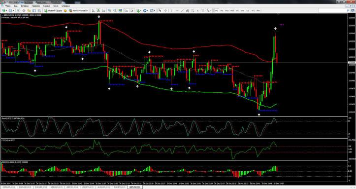 Binary CCI Reversal Trading