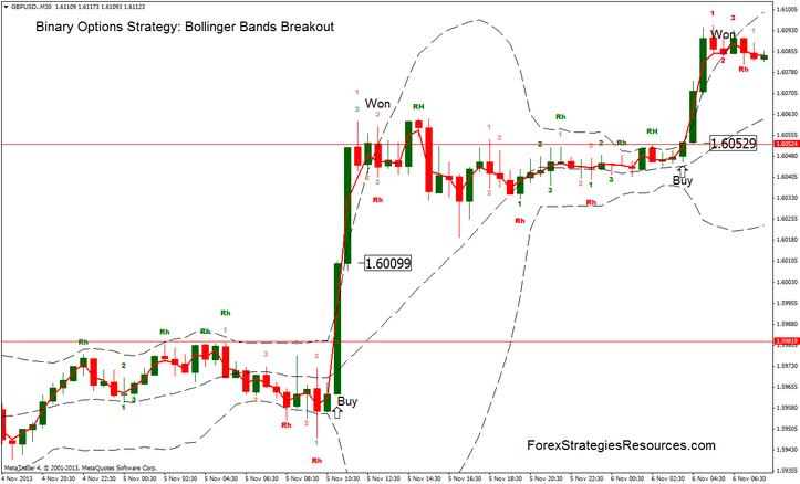 Binary Concepts Approach: Bollinger Bands Breakout