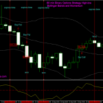 60 min Binary Options Strategy High-low: Bollinger Bands and Momentum