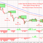 London Open Box Breakout Binary Strategy High/Low