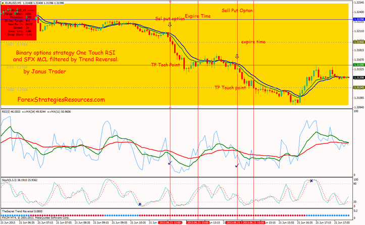 Binary options approach  RSI and SFX MCL filtered with the aid of Vogue Reversal