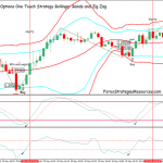 Binary Options One Touch Strategy Bollinger Bands and Zig Zag