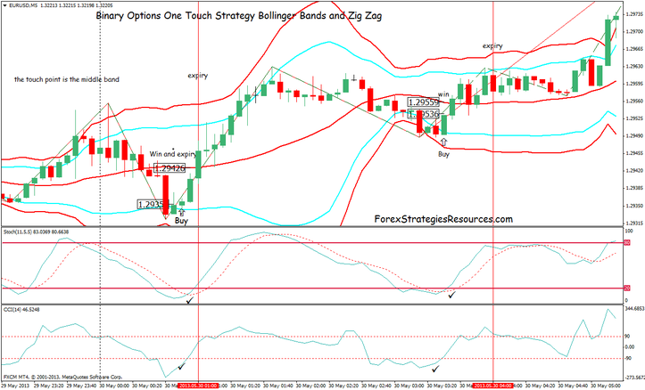 Binary Recommendations One Contact Strategy Bollinger Bands and Zig Zag