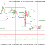 Channel of Support and Resistance: 60 min, Binary Options Strategy High-Low
