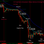 Binary Options Strategy High/Low: 1-2-3 pattern with Retracement