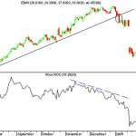 Binary options divergence strategy with bollinger bands